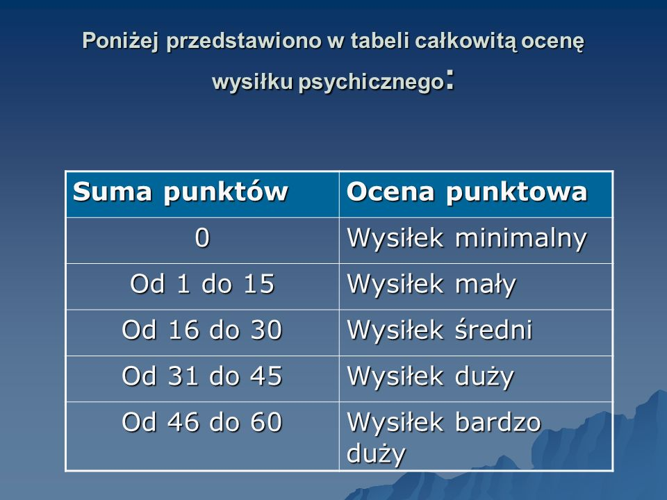 Poniżej przedstawiono w tabeli całkowitą ocenę wysiłku psychicznego: