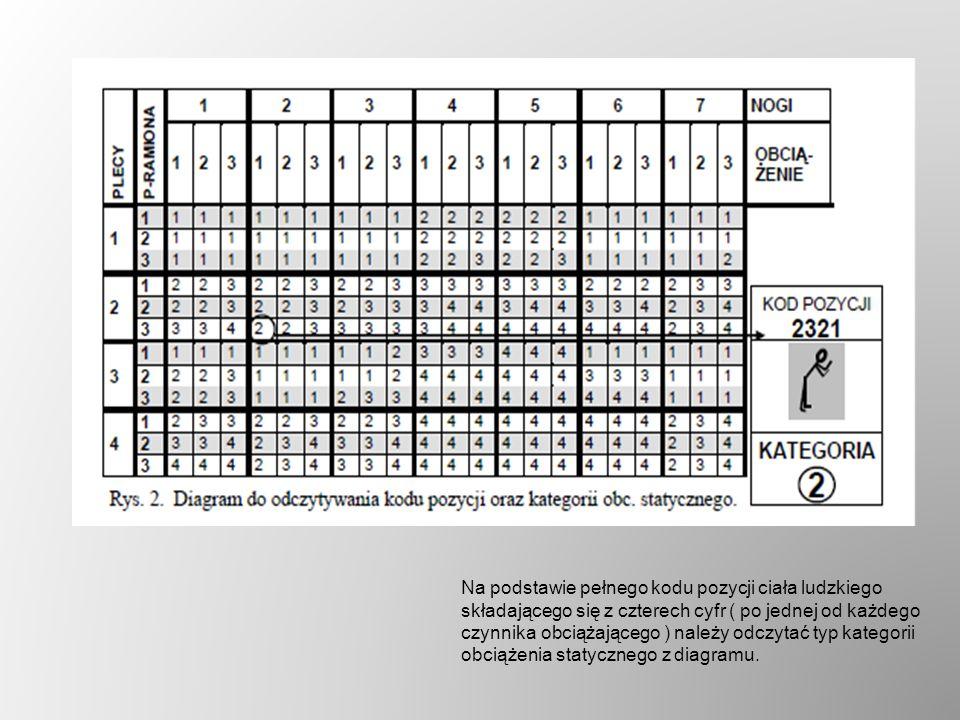 Na podstawie pełnego kodu pozycji ciała ludzkiego składającego się z czterech cyfr ( po jednej od każdego czynnika obciążającego ) należy odczytać typ kategorii obciążenia statycznego z diagramu.