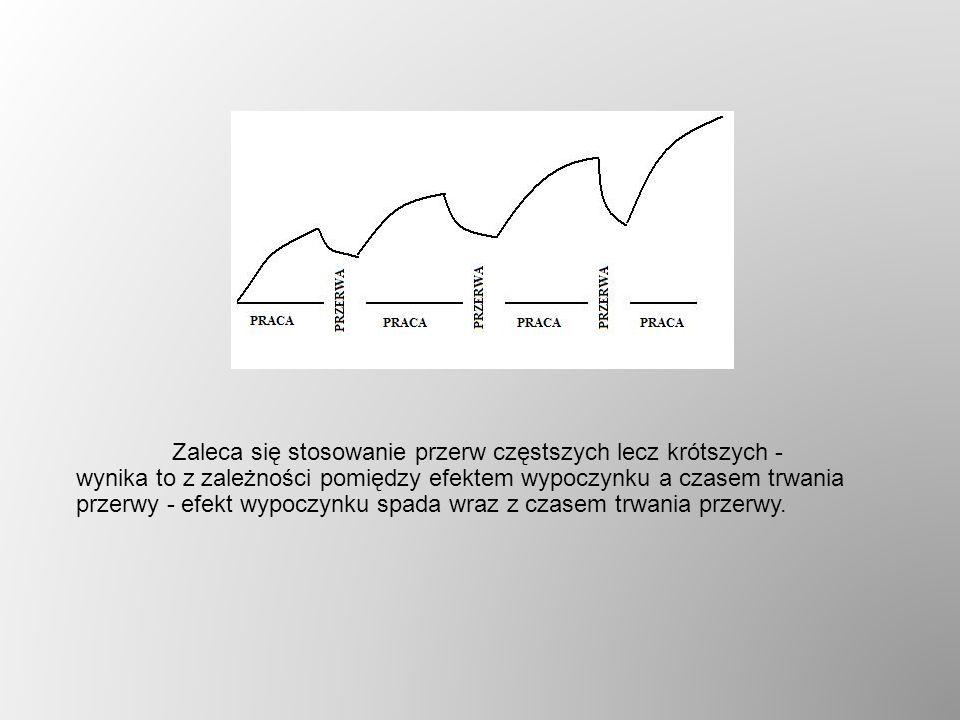 Zaleca się stosowanie przerw częstszych lecz krótszych - wynika to z zależności pomiędzy efektem wypoczynku a czasem trwania przerwy - efekt wypoczynku spada wraz z czasem trwania przerwy.