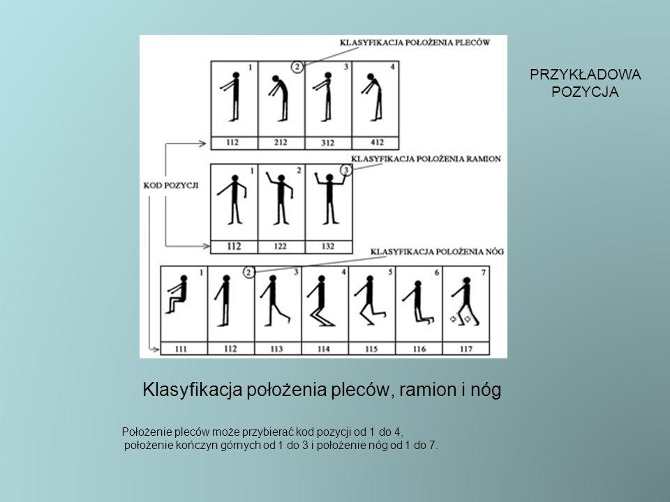 Klasyfikacja położenia pleców, ramion i nóg