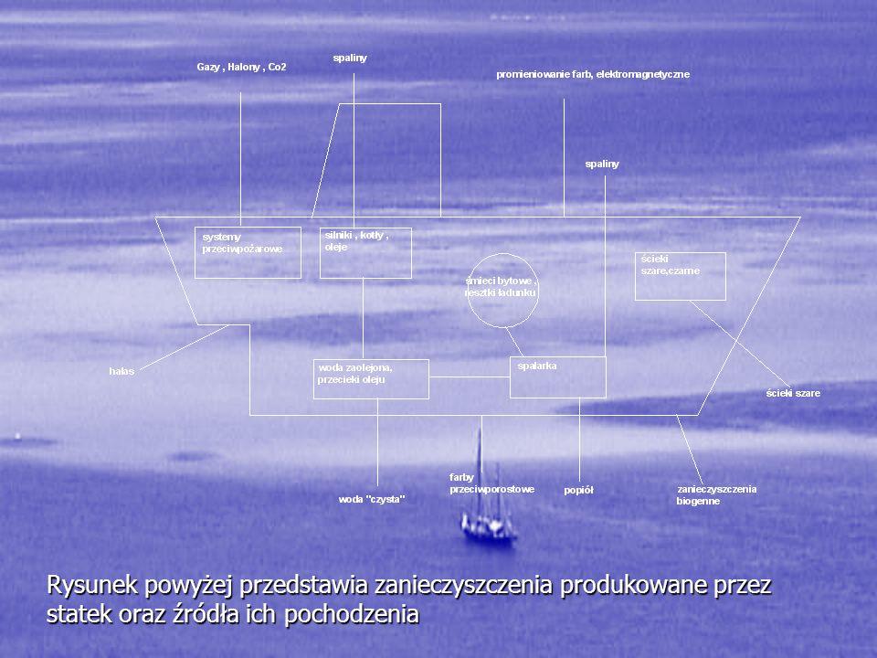 Rysunek powyżej przedstawia zanieczyszczenia produkowane przez statek oraz źródła ich pochodzenia
