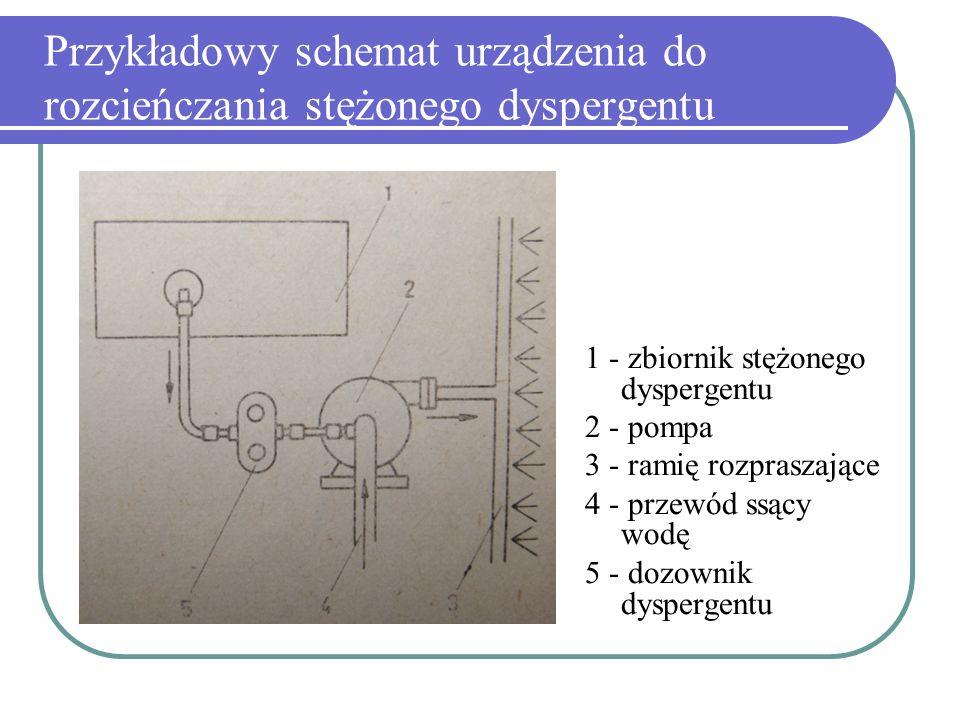 Przykładowy schemat urządzenia do rozcieńczania stężonego dyspergentu
