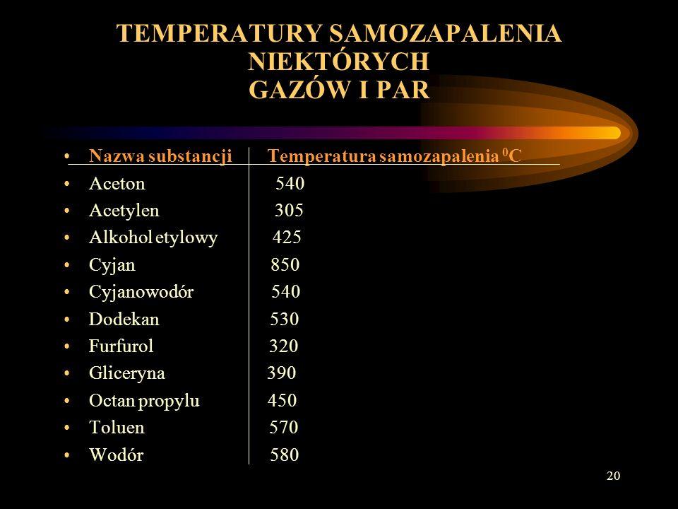 TEMPERATURY SAMOZAPALENIA NIEKTÓRYCH GAZÓW I PAR