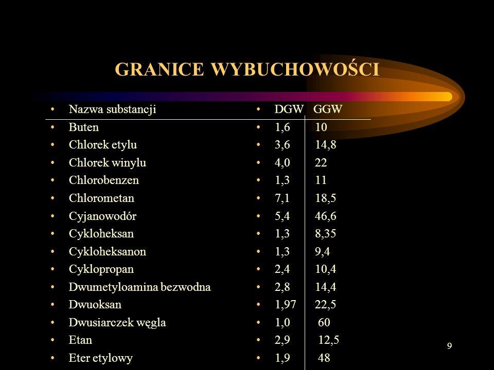 GRANICE WYBUCHOWOŚCI Nazwa substancji Buten Chlorek etylu