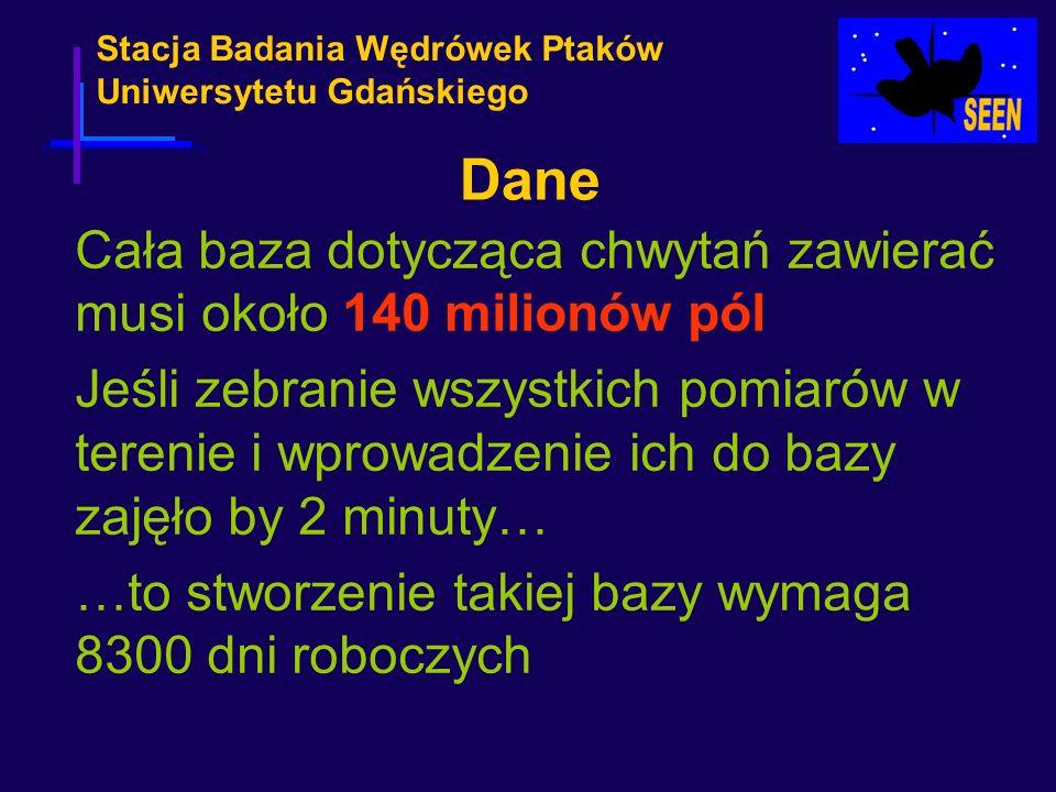 Stacja Badania Wędrówek Ptaków Uniwersytetu Gdańskiego