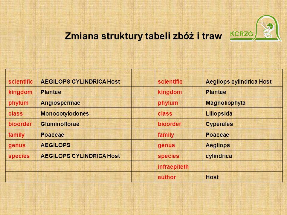 Zmiana struktury tabeli zbóż i traw