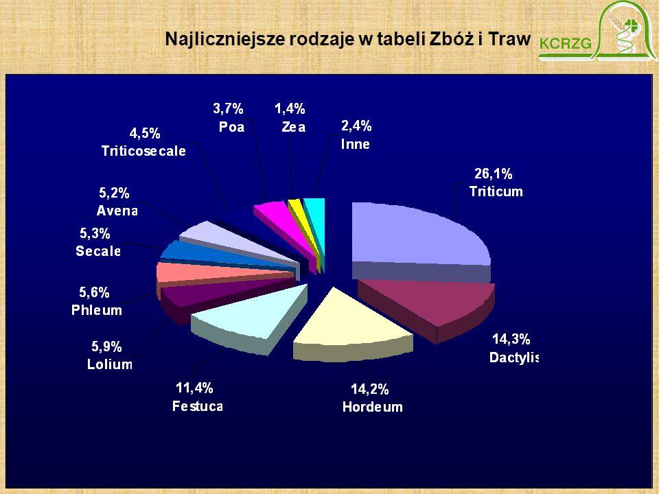 Najliczniejsze rodzaje w tabeli Zbóż i Traw