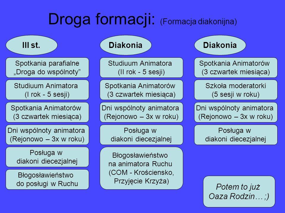 Droga formacji: (Formacja diakonijna)