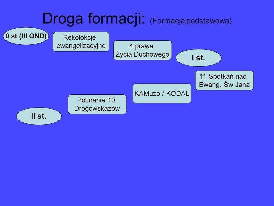 Droga formacji: (Formacja podstawowa)