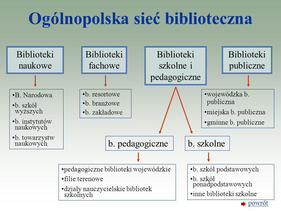 Ogólnopolska sieć biblioteczna