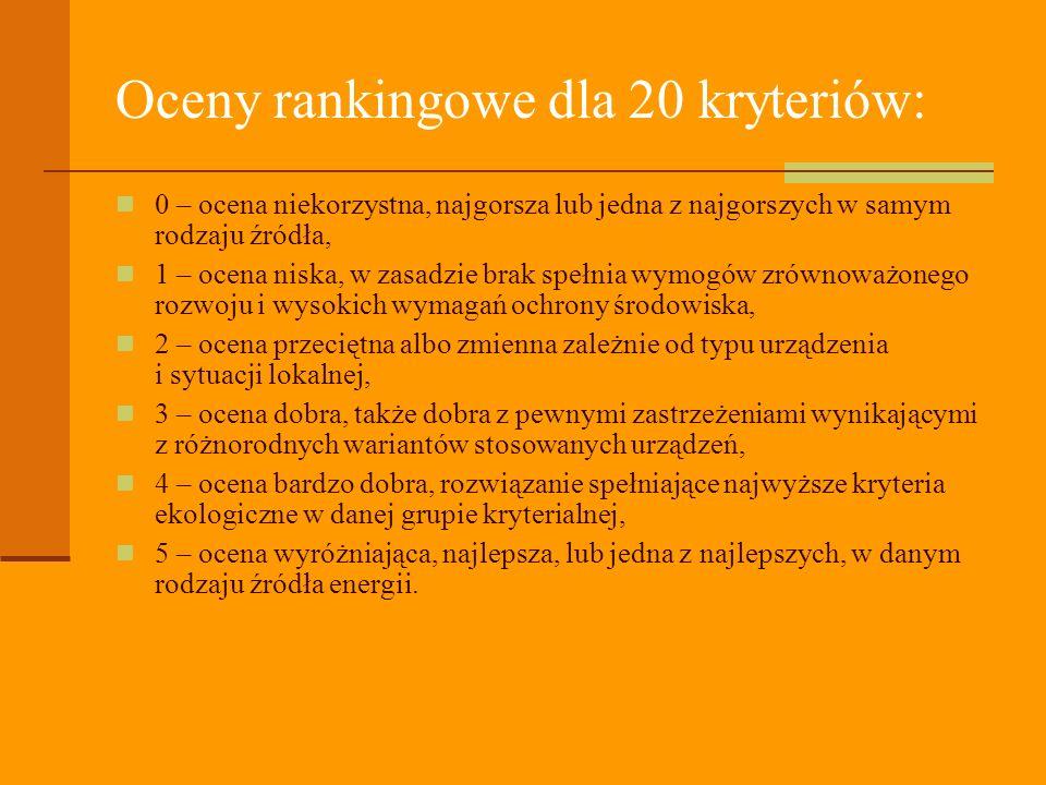 Oceny rankingowe dla 20 kryteriów: