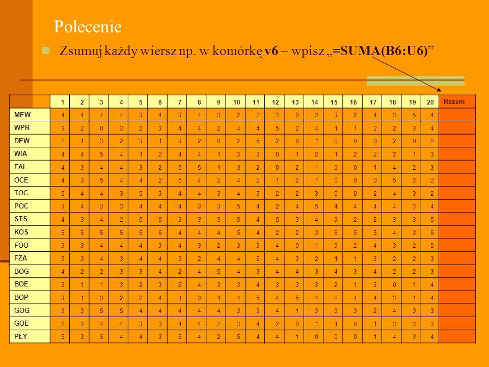 """Polecenie Zsumuj każdy wiersz np. w komórkę v6 – wpisz """"=SUMA(B6:U6)"""