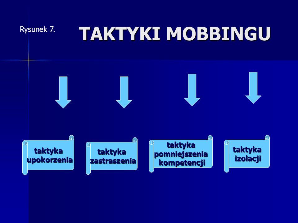 TAKTYKI MOBBINGU Rysunek 7. taktyka upokorzenia taktyka pomniejszenia