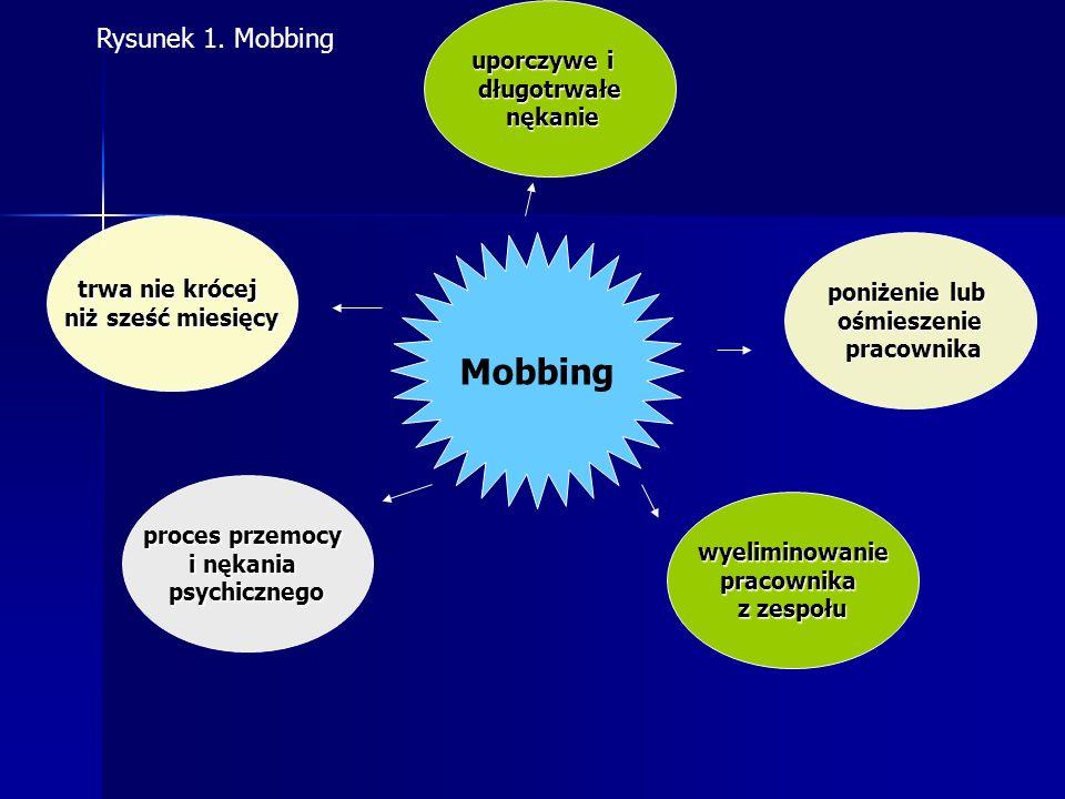 Mobbing Rysunek 1. Mobbing uporczywe i długotrwałe nękanie