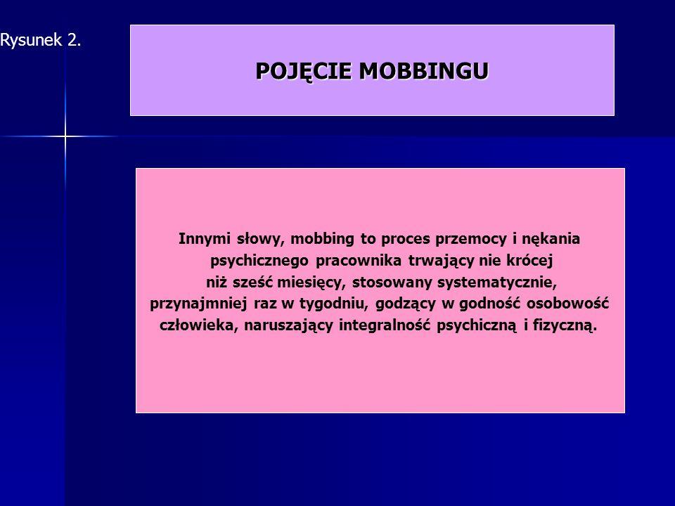 POJĘCIE MOBBINGU Rysunek 2.