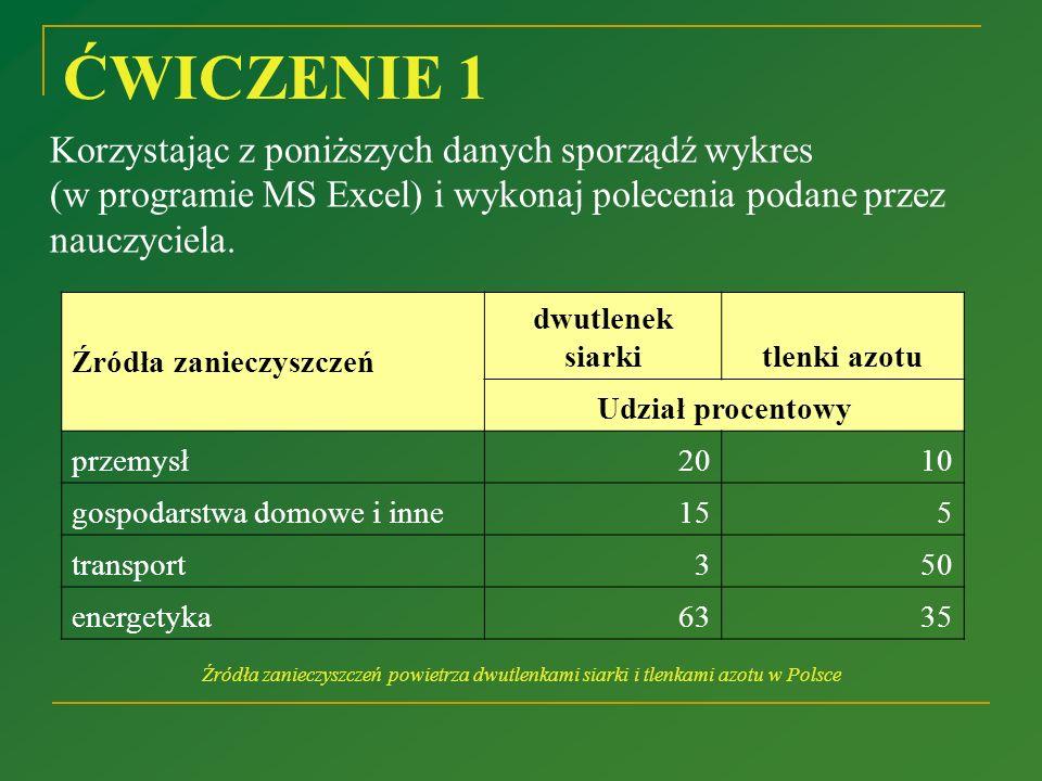 ĆWICZENIE 1 Korzystając z poniższych danych sporządź wykres (w programie MS Excel) i wykonaj polecenia podane przez nauczyciela.