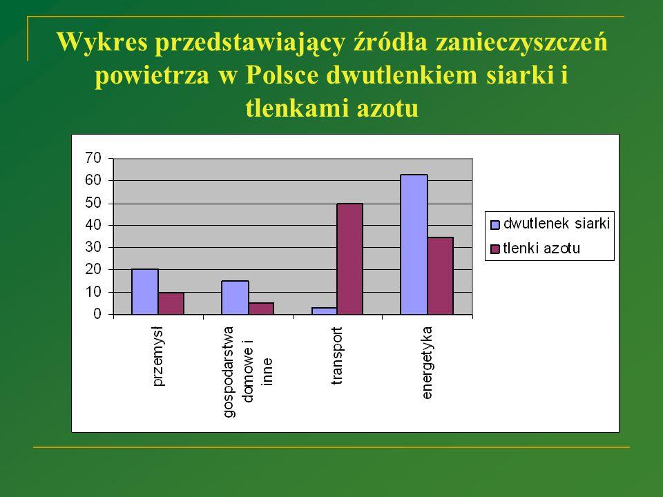 Wykres przedstawiający źródła zanieczyszczeń powietrza w Polsce dwutlenkiem siarki i tlenkami azotu