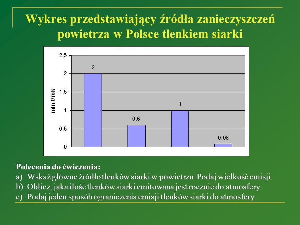 Wykres przedstawiający źródła zanieczyszczeń powietrza w Polsce tlenkiem siarki