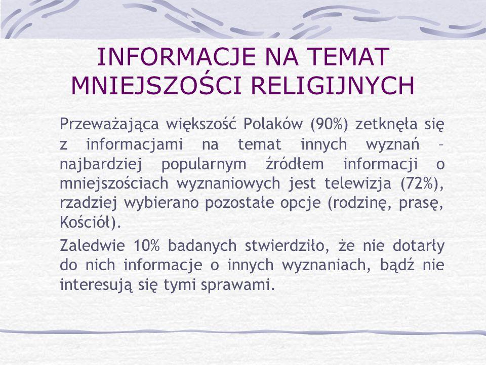 INFORMACJE NA TEMAT MNIEJSZOŚCI RELIGIJNYCH