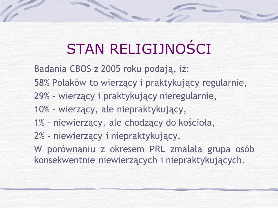 STAN RELIGIJNOŚCI Badania CBOS z 2005 roku podają, iż:
