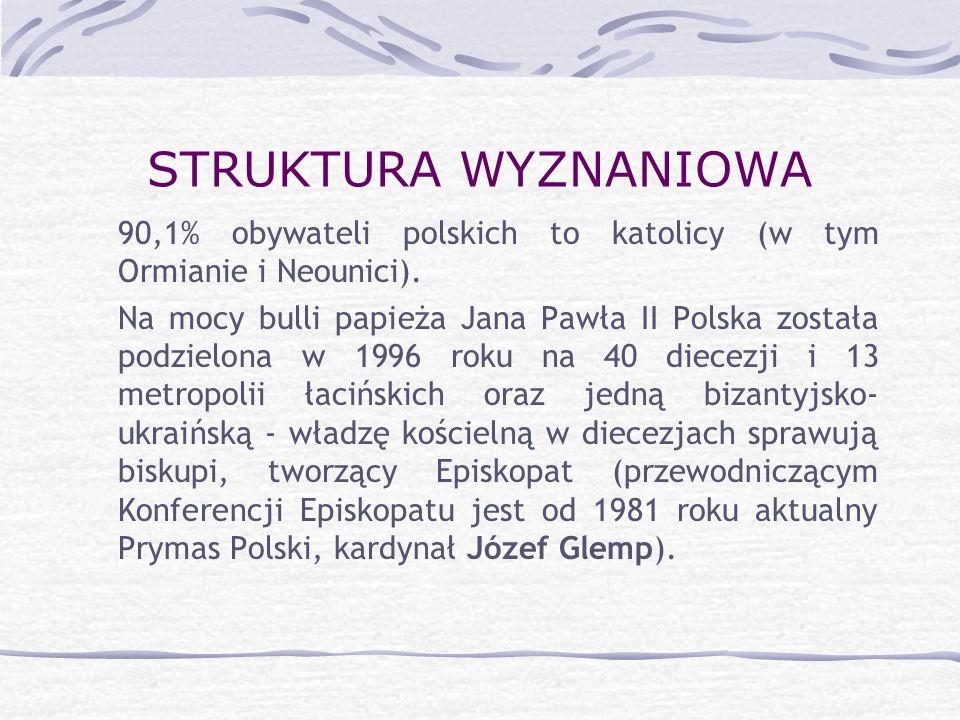 STRUKTURA WYZNANIOWA 90,1% obywateli polskich to katolicy (w tym Ormianie i Neounici).