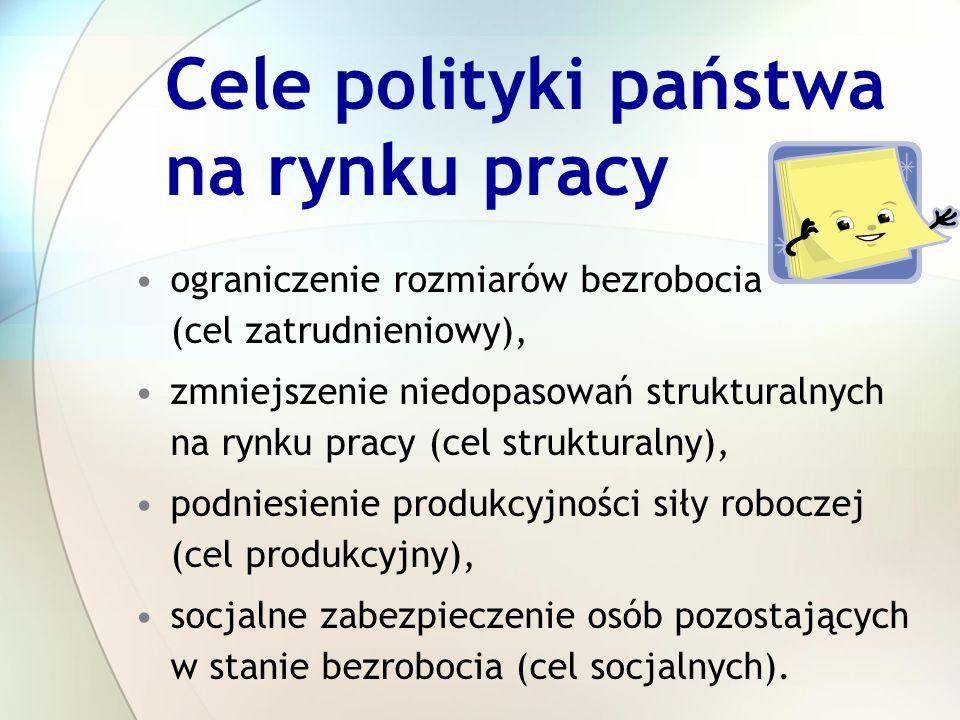 Cele polityki państwa na rynku pracy