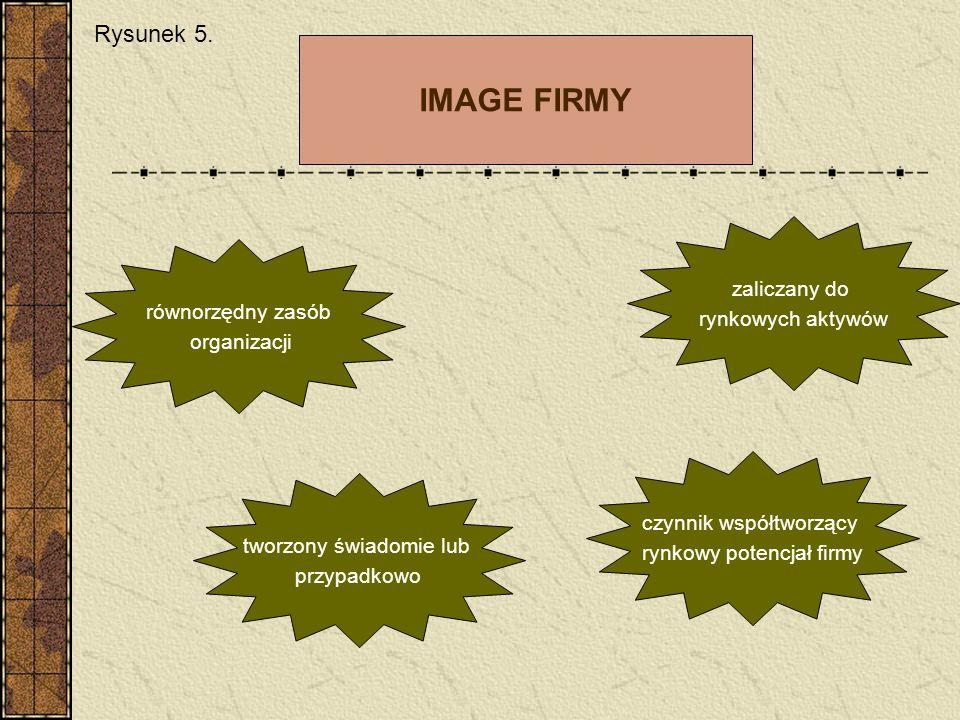 IMAGE FIRMY Rysunek 5. zaliczany do rynkowych aktywów