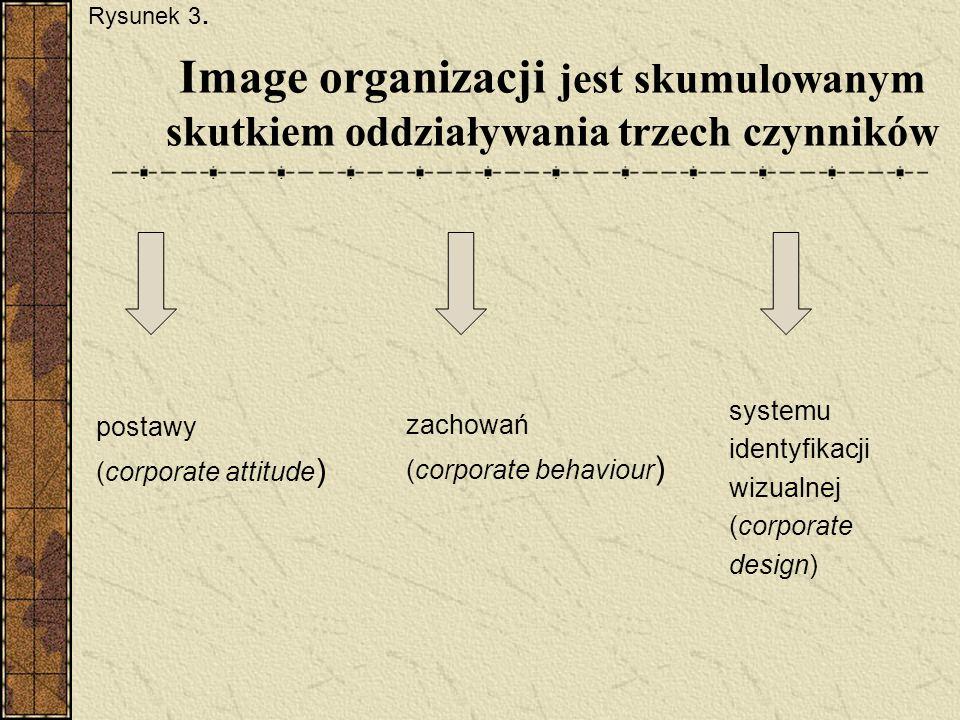 Rysunek 3.Image organizacji jest skumulowanym skutkiem oddziaływania trzech czynników. systemu. identyfikacji.