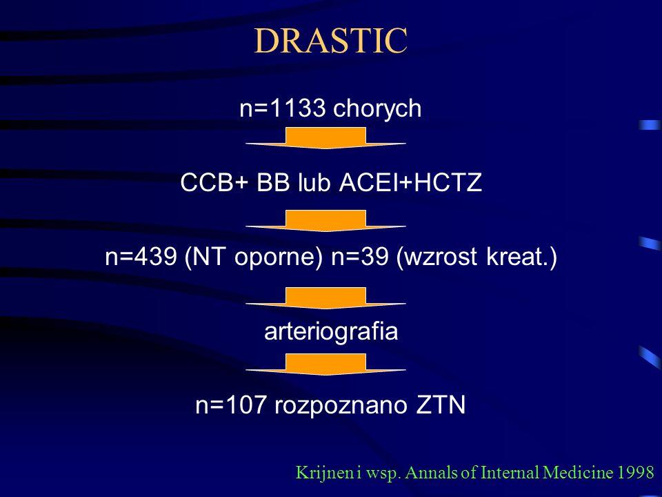 n=439 (NT oporne) n=39 (wzrost kreat.)