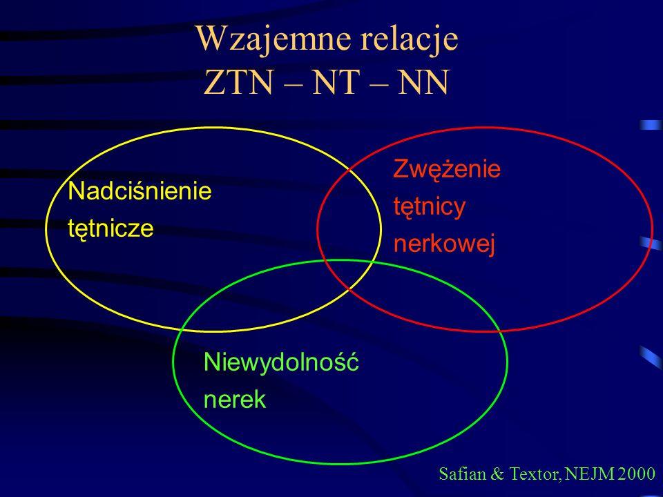 Wzajemne relacje ZTN – NT – NN