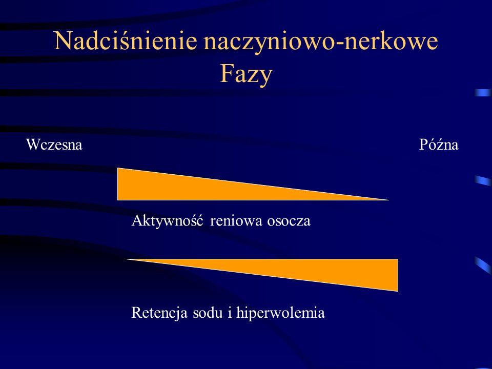 Nadciśnienie naczyniowo-nerkowe Fazy
