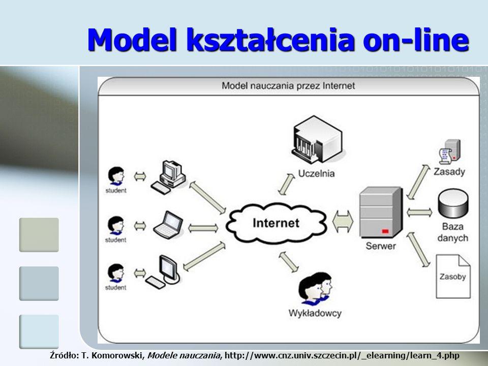Model kształcenia on-line