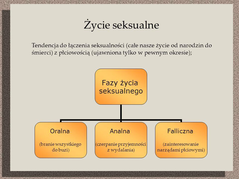 Życie seksualne Tendencja do łączenia seksualności (całe nasze życie od narodzin do śmierci) z płciowością (ujawniona tylko w pewnym okresie);
