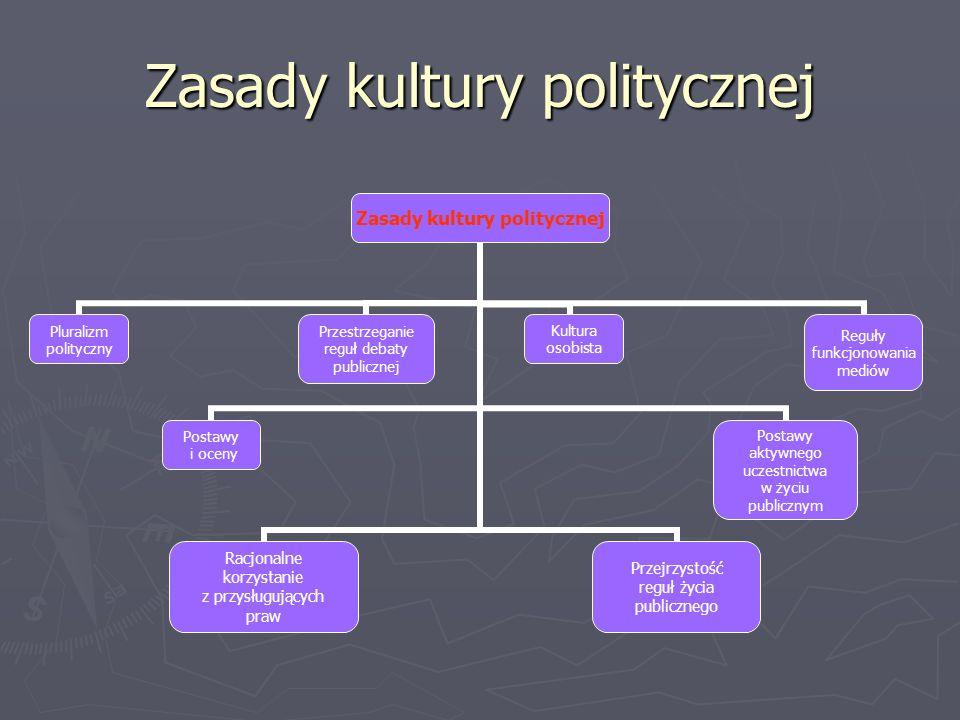 Zasady kultury politycznej