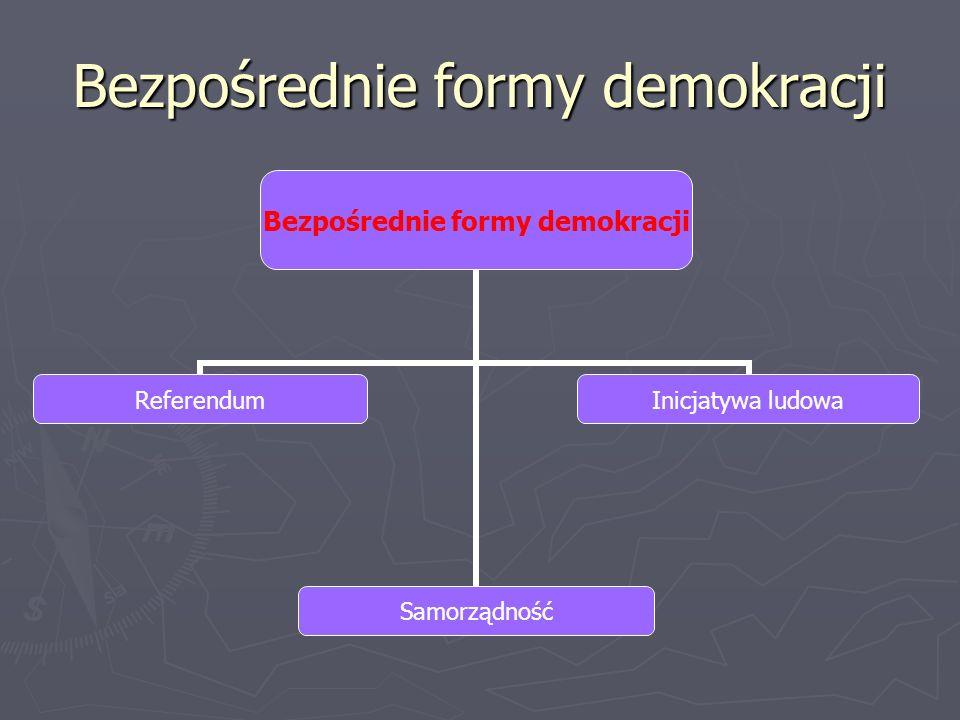 Bezpośrednie formy demokracji