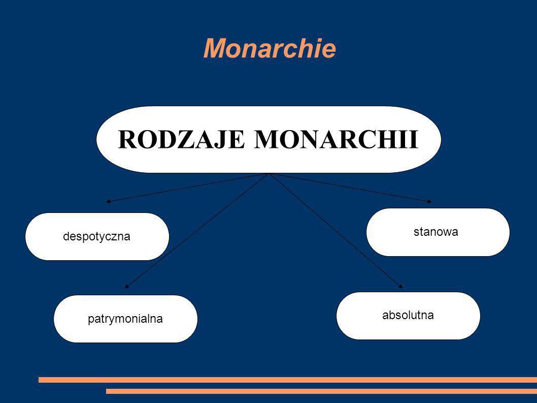 Monarchie RODZAJE MONARCHII stanowa despotyczna absolutna