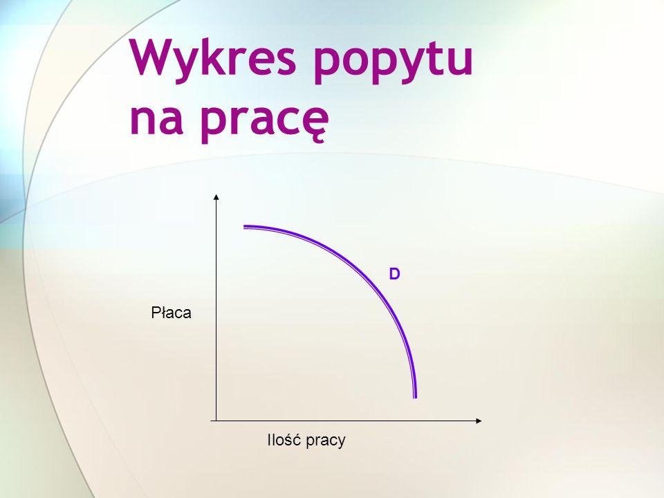 Wykres popytu na pracę D Płaca Ilość pracy