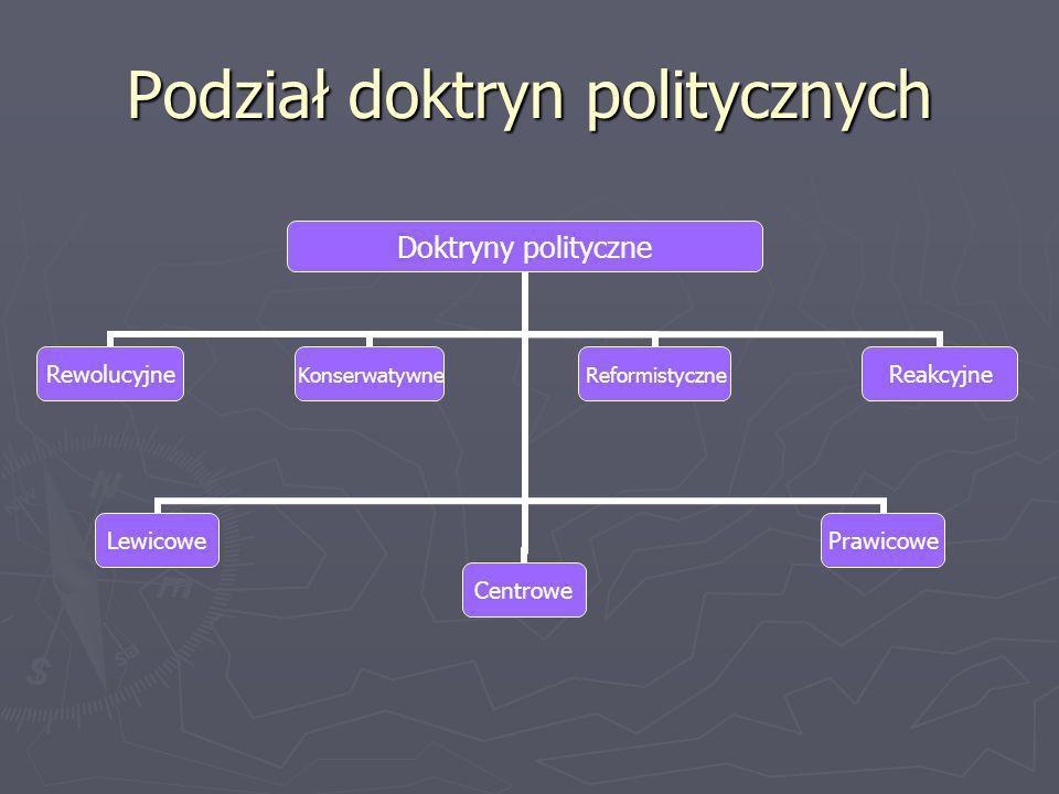 Podział doktryn politycznych