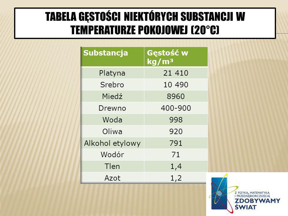 TABELA GĘSTOŚCI NIEKTÓRYCH SUBSTANCJI W TEMPERATURZE POKOJOWEJ (20°C)
