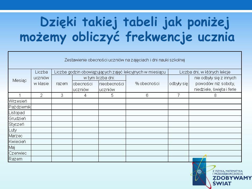 Dzięki takiej tabeli jak poniżej możemy obliczyć frekwencje ucznia