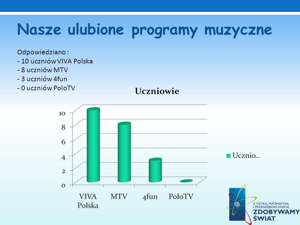 Nasze ulubione programy muzyczne Odpowiedziano : - 10 uczniów VIVA Polska - 8 uczniów MTV - 3 uczniów 4fun - 0 uczniów PoloTV