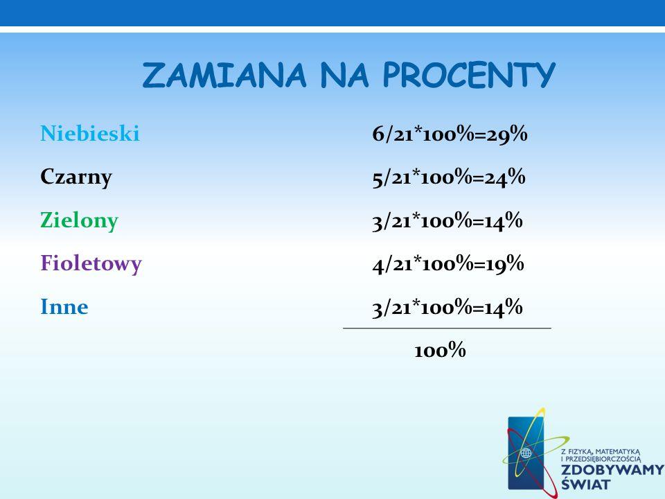 Zamiana na procenty Niebieski 6/21*100%=29% Czarny 5/21*100%=24% Zielony 3/21*100%=14% Fioletowy 4/21*100%=19% Inne 3/21*100%=14% 100%