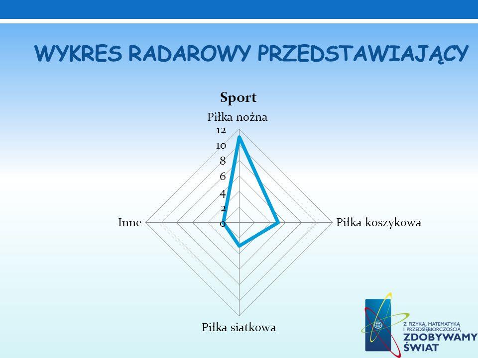 Wykres radarowy przedstawiający