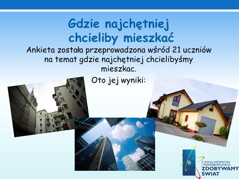 Gdzie najchętniej chcieliby mieszkać Ankieta została przeprowadzona wśród 21 uczniów na temat gdzie najchętniej chcielibyśmy mieszkac.