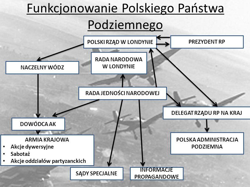 Funkcjonowanie Polskiego Państwa Podziemnego