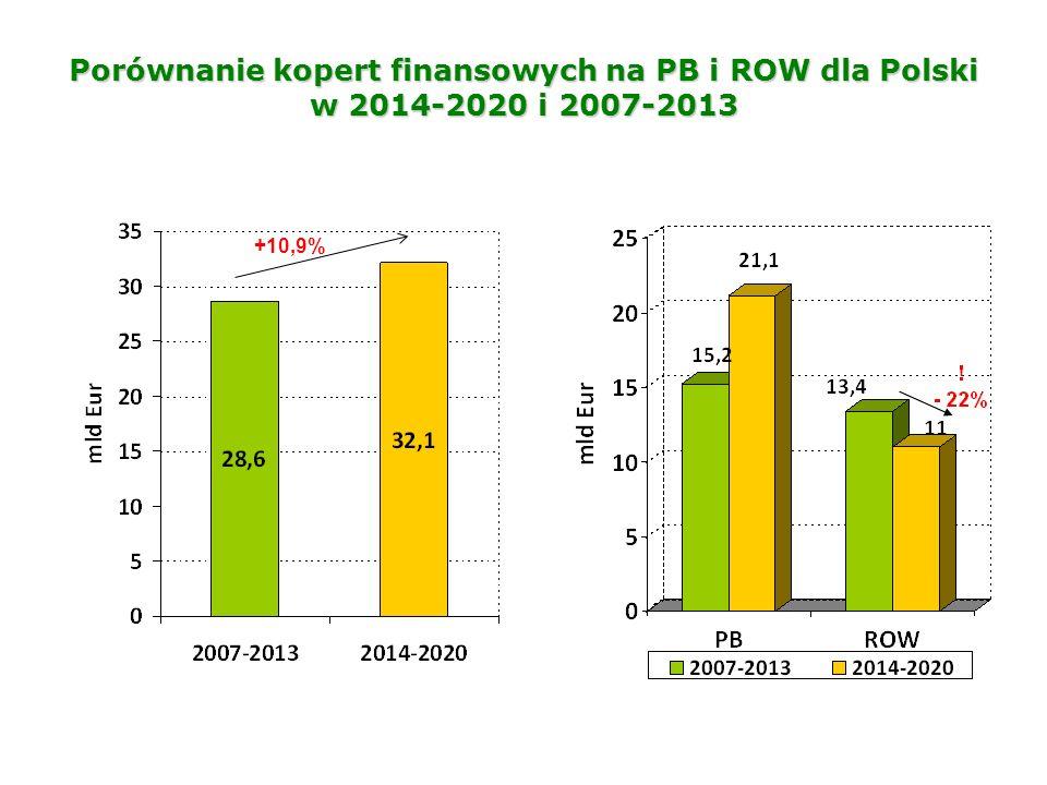 Porównanie kopert finansowych na PB i ROW dla Polski w 2014-2020 i 2007-2013