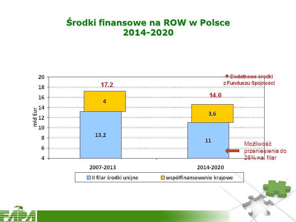 Środki finansowe na ROW w Polsce 2014-2020