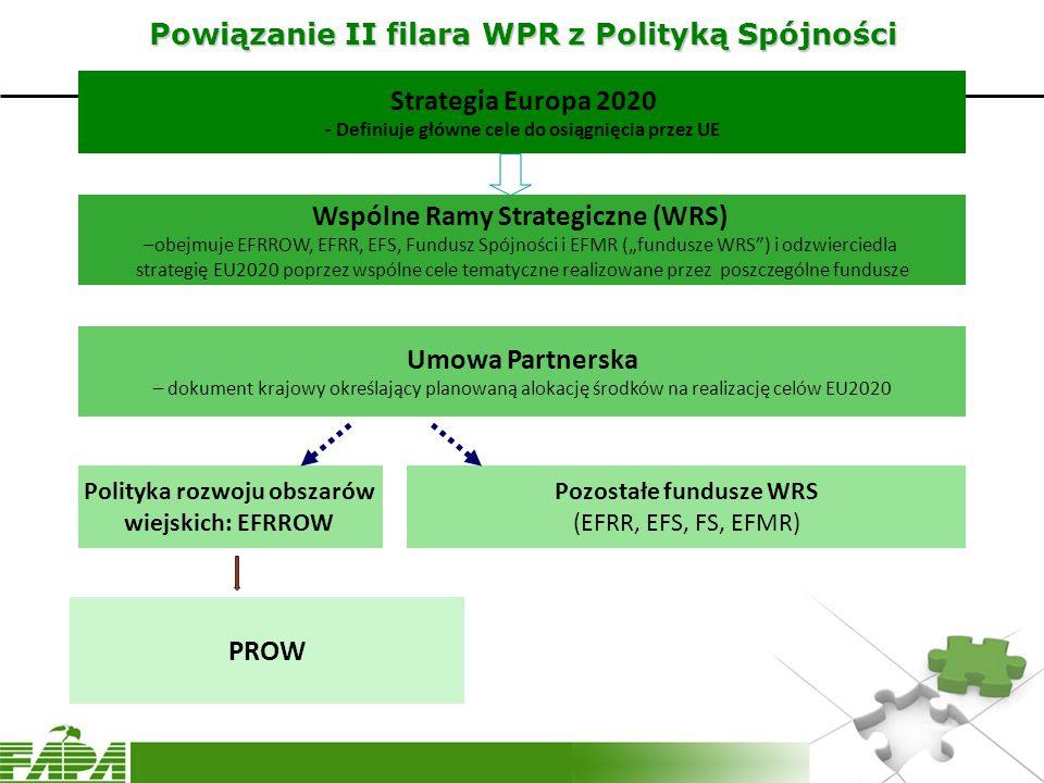 Powiązanie II filara WPR z Polityką Spójności
