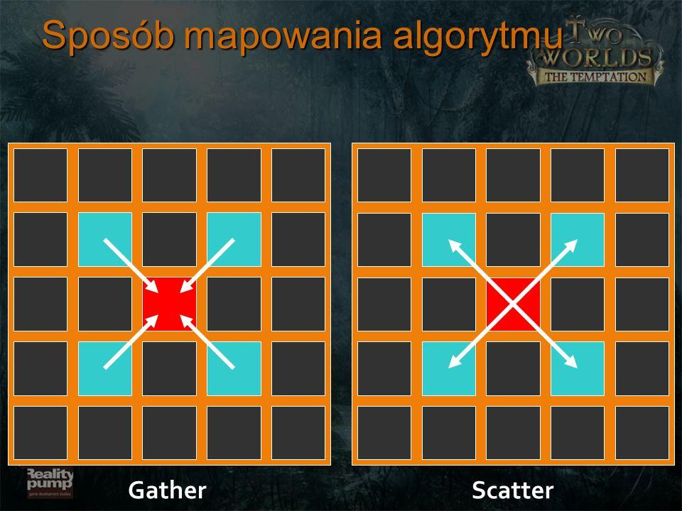 Sposób mapowania algorytmu