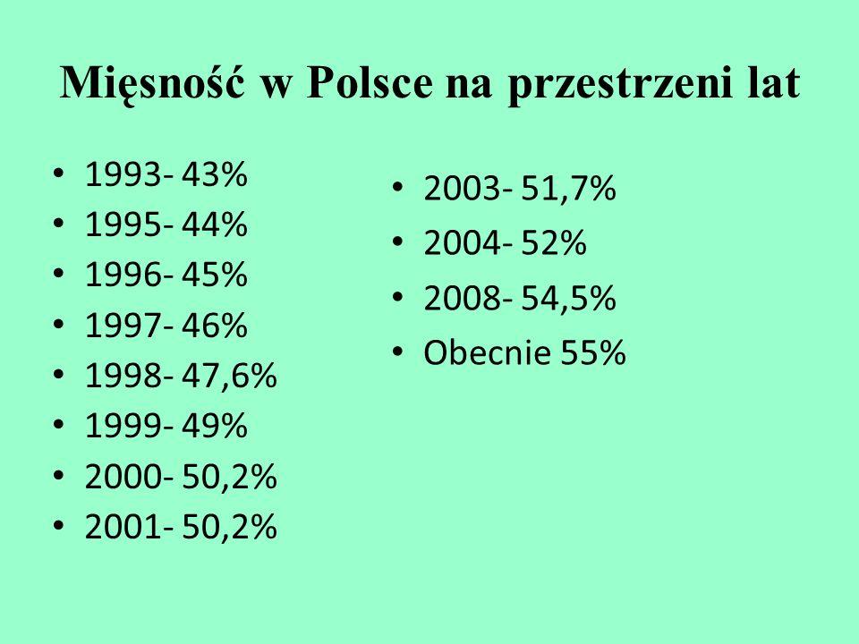 Mięsność w Polsce na przestrzeni lat